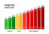 Diabetes Control Chart. For A Diabetic Maintaining An Acceptable Blood Sugar Level Is Key To Staying poster