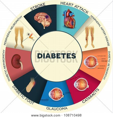 complications of diabetes Complications of pregnancy are health problems that occur during pregnancy they can involve the mother's health, the baby's health and gestational diabetes.