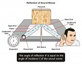 Reflection of Sound Waves showing a lab experiment where a stopwatch placed inside cardboard tube an poster