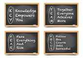 detailed illustration of different blackboards with motivation terms explanations, eps10 vector, gradient mesh included