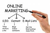 stock photo of marketing strategy  - A white Caucasian hand holds a marker in hand writing down the various strategies of Online Internet Marketing - JPG