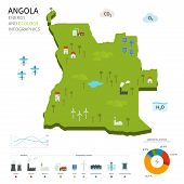 Energy industry and ecology of Angola