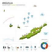 Energy industry and ecology of Anguilla