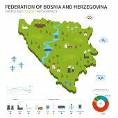 Energy industry, ecology map Federation of Bosnia and Herzegovina