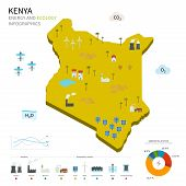 Energy industry and ecology of Kenya