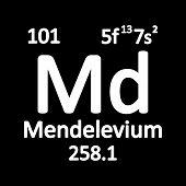 Periodic Table Element Mendelevium Icon On White Background. Vector Illustration. poster
