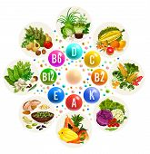 Vitamin Vegetarian Food Source Group, Healthy Nutrition Design. Colorful Pill With Vitamin Name And  poster