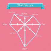 picture of wind-rose  - wind rose diagram vector and compass with north - JPG