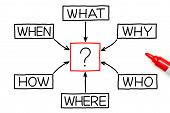 Questions Diagram Red Marker