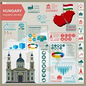 Hungary infographics, statistical data, sights