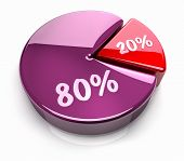 Pie Chart 20 - 80 Percent