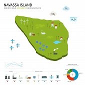 Energy industry and ecology of Navassa Island