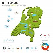 Energy industry and ecology of Netherlands