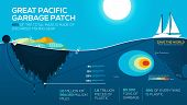Global Environmental Problems Infographics. Great Pacific Garbage Patch. Ocean Pollution. Stop Trash poster