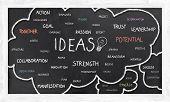 Word Cloud On Blackboard