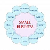 Small Business Circular Word Concept