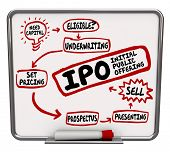 IPO words on a dry erase board showing steps and instruction for selling shares in a new startup company as an initial public offering