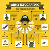 Army Infographic Banner Concept. Flat Illustration Of Army Infographic Poster Concept For Web poster