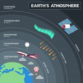 Atmosphere Of Earth, Layers Of Earth Atmosphere Education Poster poster