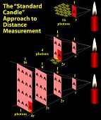 Standard Candle Approach To Distance Measurement