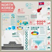 North Korea  Infographics, Statistical Data, Sights